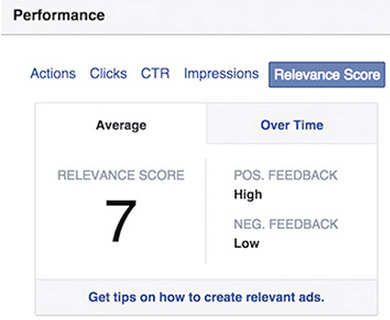 FB ads Relevance Score